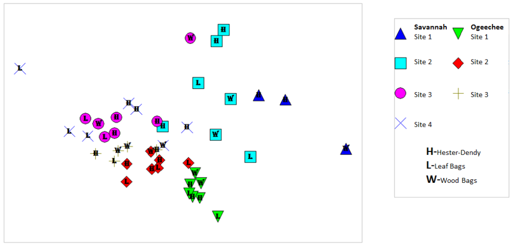 Figure 1- Non-metric multi-dimensional Scaling (NMDS) plot using a Bray Curtis Similarity matrix. Each symbol represents one sampler. The distance between each symbol represents how similar aquatic insect communities are to one another.